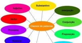 classes gramaticais e interpretação de textos